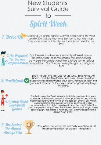 New Students' Survival Guide to Spirit Week.