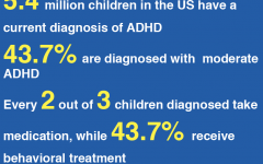Focusing In On ADHD