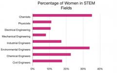 Wanted: Women in STEM