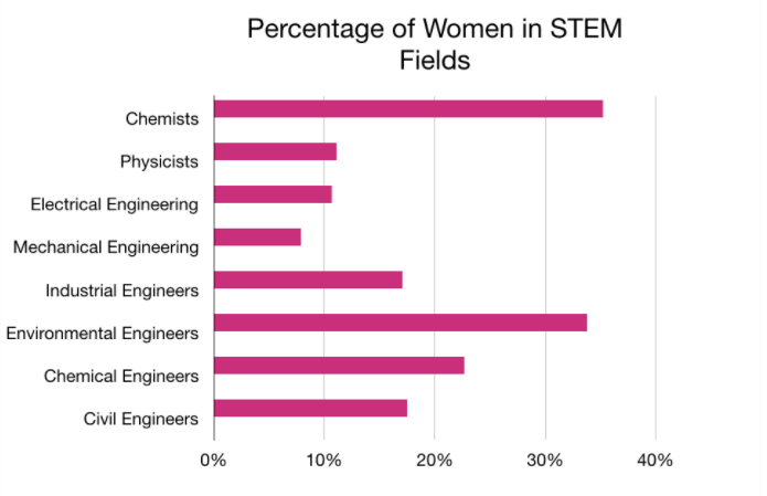 Wanted: Women in STEM