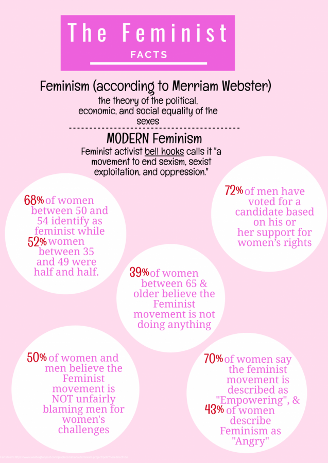 The Fall of Feminisim