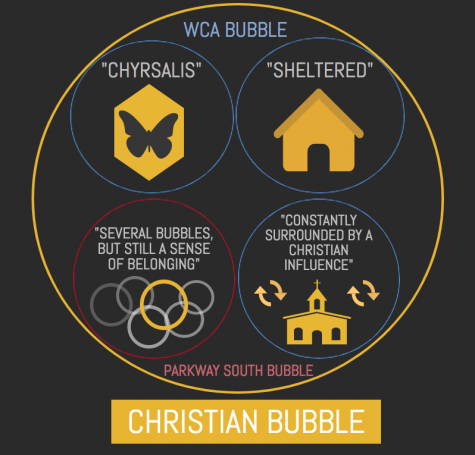 Thinking Outside The Bubble