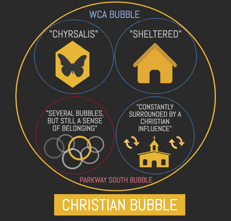 A visual representation of the WCA and Parkway South bubbles, all containing Christianity and ultimately within the Christian bubble.