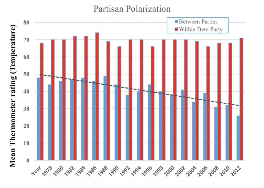 Affective+partisan+polarization.+Americans%E2%80%99+feelings+toward+their+own+party+have+barely+changed+since+the+1970s%2C+but+Americans+have+become+more+%E2%80%9Ccold%E2%80%9D+toward+the+other+party+since+the+1990s.+%28Source%3A+American+Election+Study%29