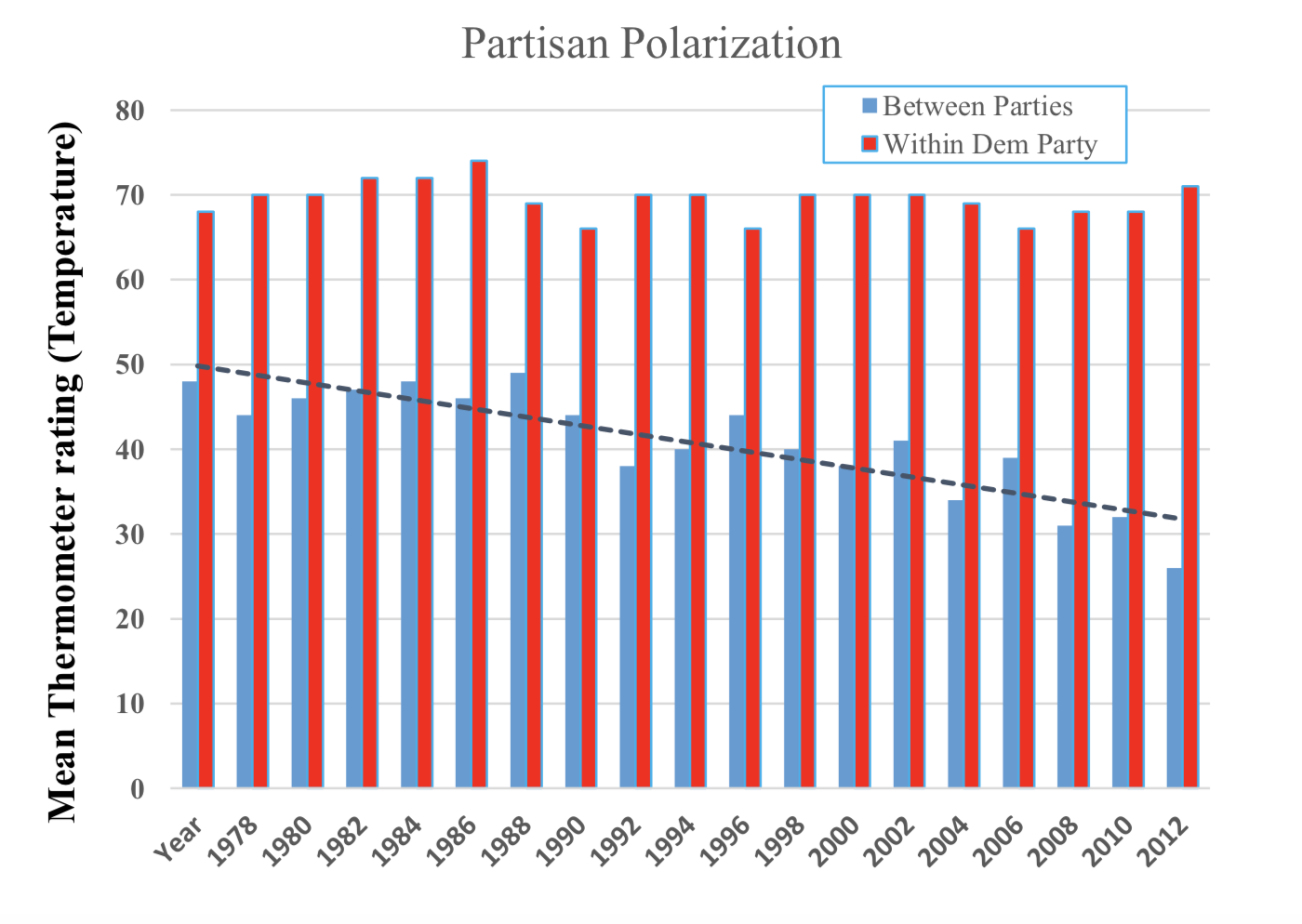 "Affective partisan polarization. Americans' feelings toward their own party have barely changed since the 1970s, but Americans have become more ""cold"" toward the other party since the 1990s. (Source: American Election Study)"