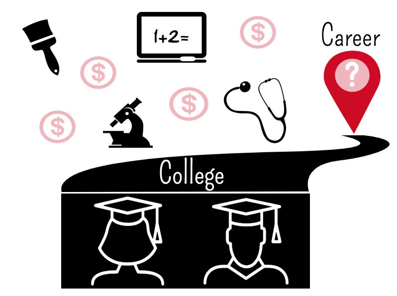 College+as+the+path+to+an+uncertain+career.