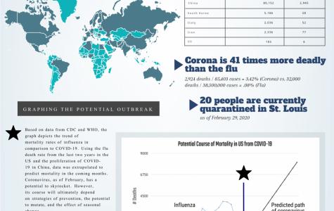 Coronavirus: By The Numbers
