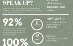 an infographic for the gap btween students and the higher ups