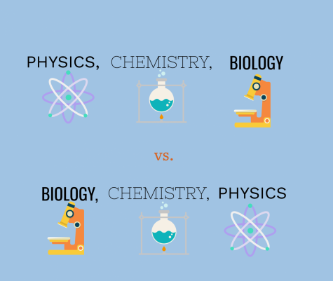 science has changed for highschoolers.