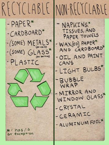 A rule of thumb for determining what is and what is not recyclable