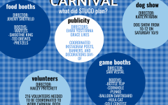 Homecoming weekend is almost here, and the luau-themed Carnival is the perfect kick-off to the festivities!